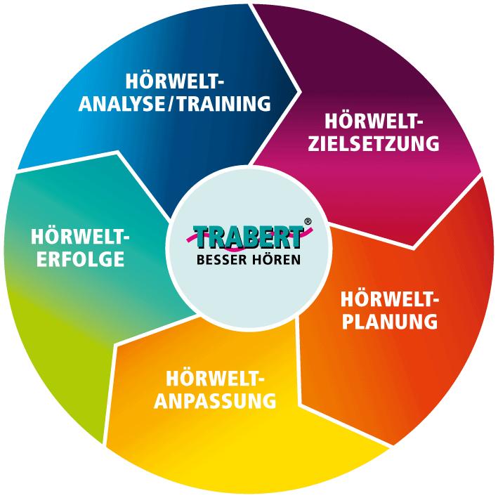 Die TRABERT® Hörweltmethode rund um moderne Hilfe bei Hörproblemen ist – wie die Grafik zeigt – in fünf Schritte aufgeteilt: Hörwelt-Analyse und Hörwelt-Training, Hörwelt-Zielsetzung, Hörwelt-Planung, Hörwelt-Anpassung und Hörwelt-Erfolge.